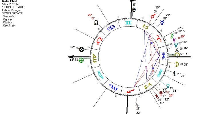 Mercúrio Retrógrado em Peixes